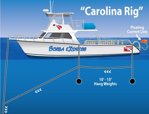 Scuba Express Myrtle Beach Scuba Diving Line System